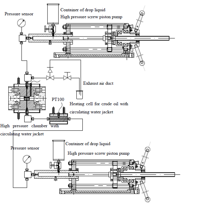 contact angle meter and interface tensiometer under high pressure